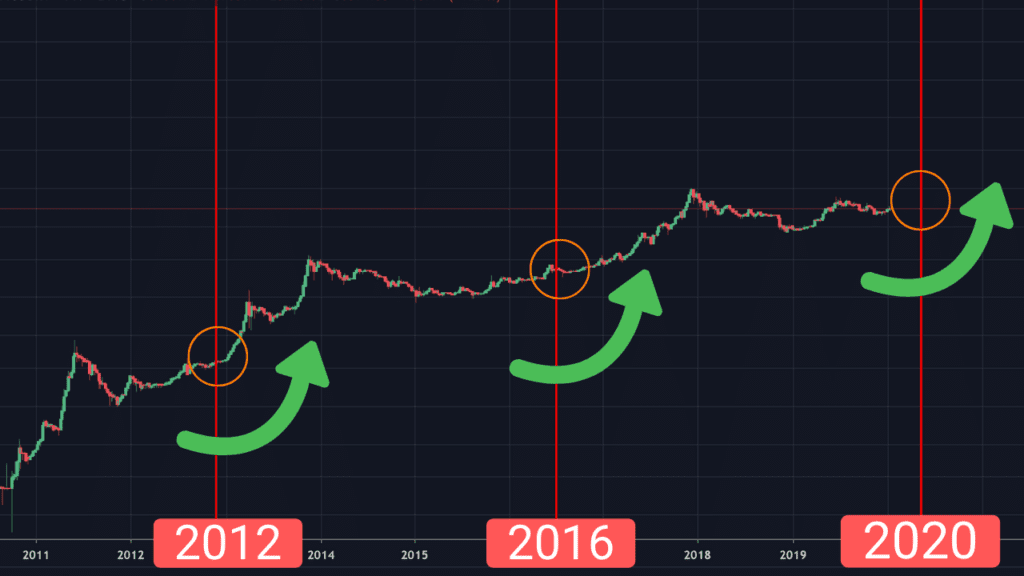 Bitcoin halving chart 2012 2016 2020 2024, bitcoin halvening bitcoin halvings dates