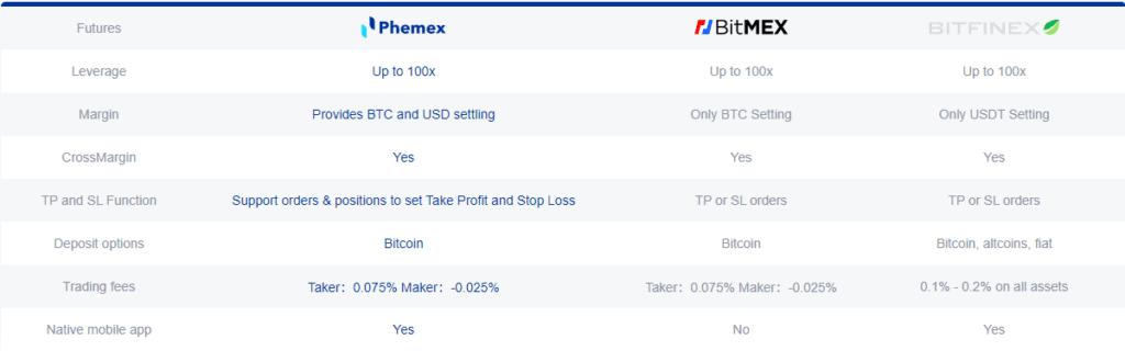 Phemex Deposit Method