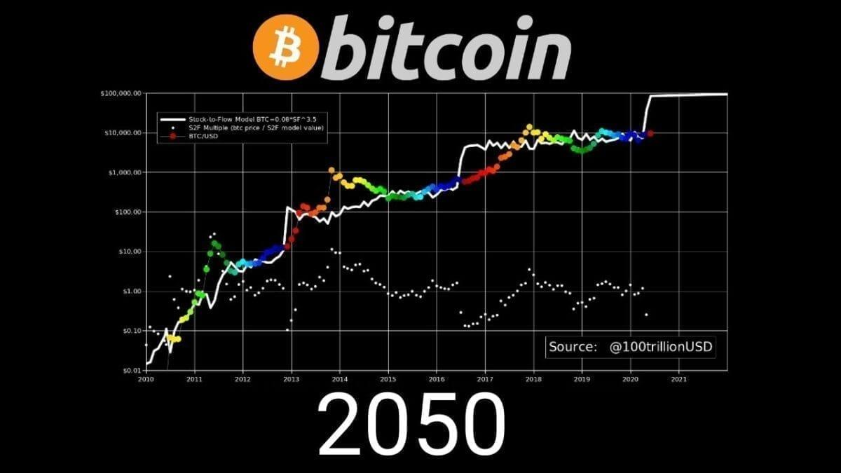 bitcoin price prediction 2050 gold marketcap