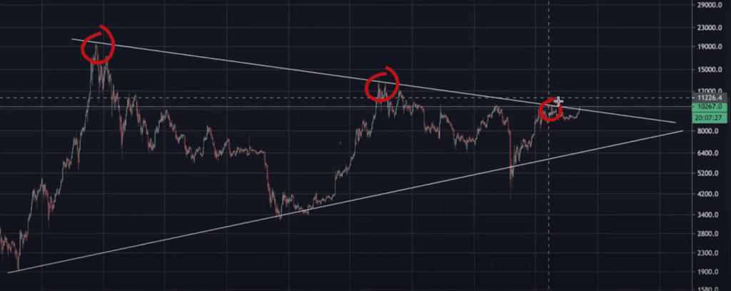 Start of Bitcoin Bull run