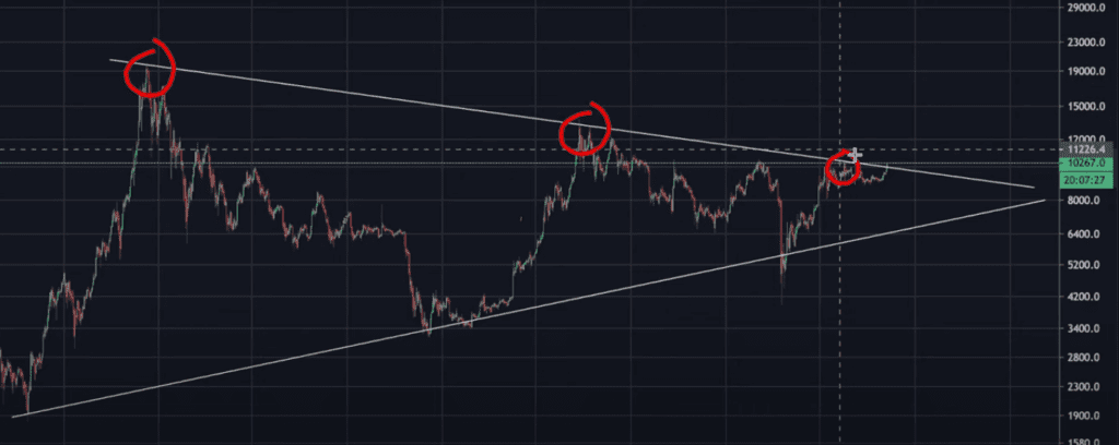 Bitcoin breaking through long term resistance on the weekly time frame