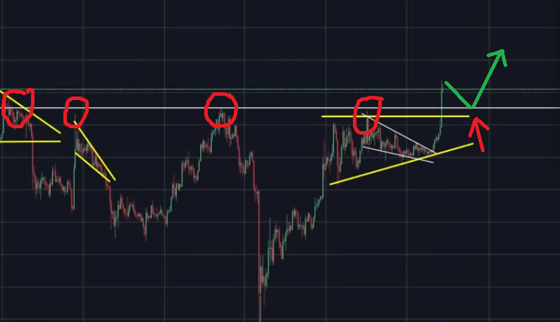 Bitcoin could potentially retrace before price continuation