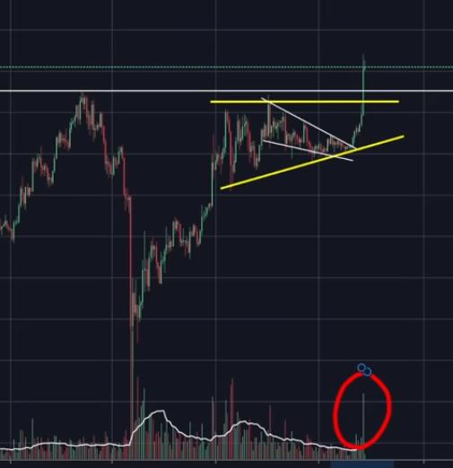Increasing Bitcoin volume