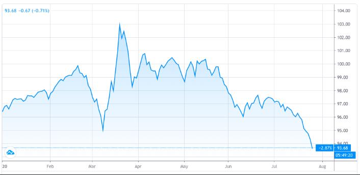 The U.S Dollars index Is Crashing