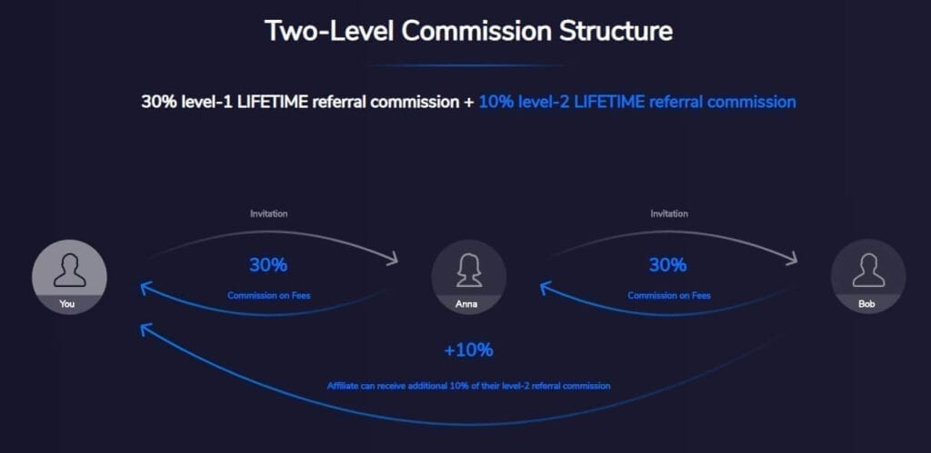 commission structure of the DueDex referral program