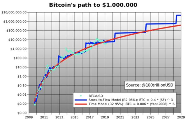Bitcoin Price Prediction 2040 Will The Price Hit 1 000 000 Bitcoinsensus