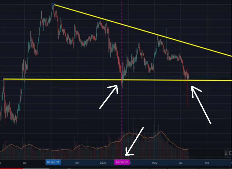 Bitcoin dominance retest of the 61% lows
