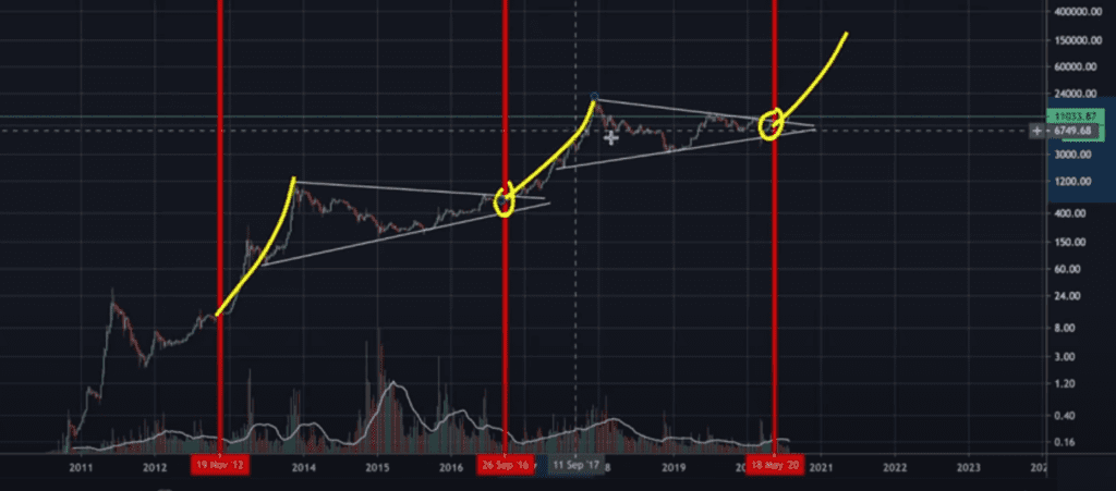 Warning To Bears: Bitcoin Repeating 2017 Bull Run Pattern!