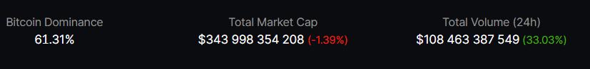 Bitcoin market dominace