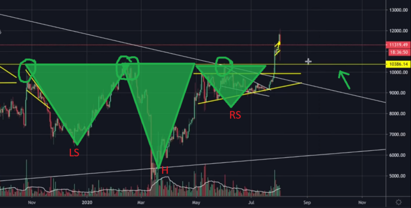 Watch Out For This Bitcoin Bullish Pattern. Price Surge To $15,000 Soon!