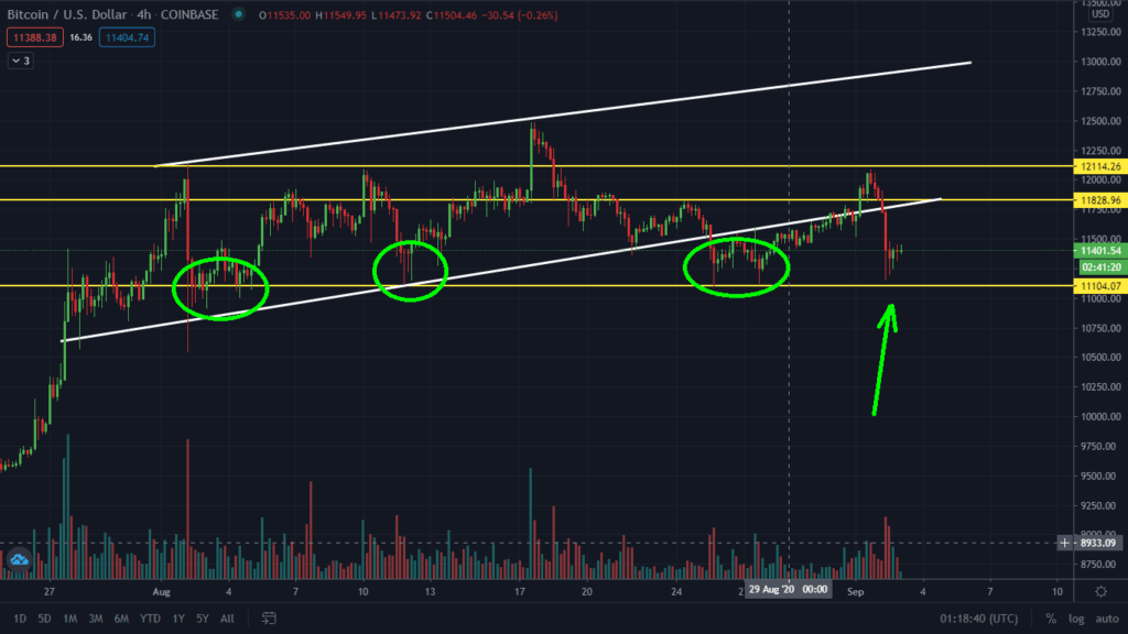 Bitcoin At Key Support. Will The Price Bounce?