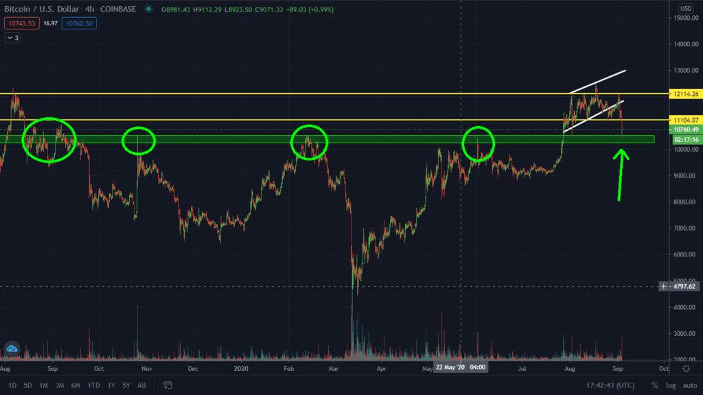 Read This Before You Sell! Bitcoin $10,500 Profit Target Met. What Next?