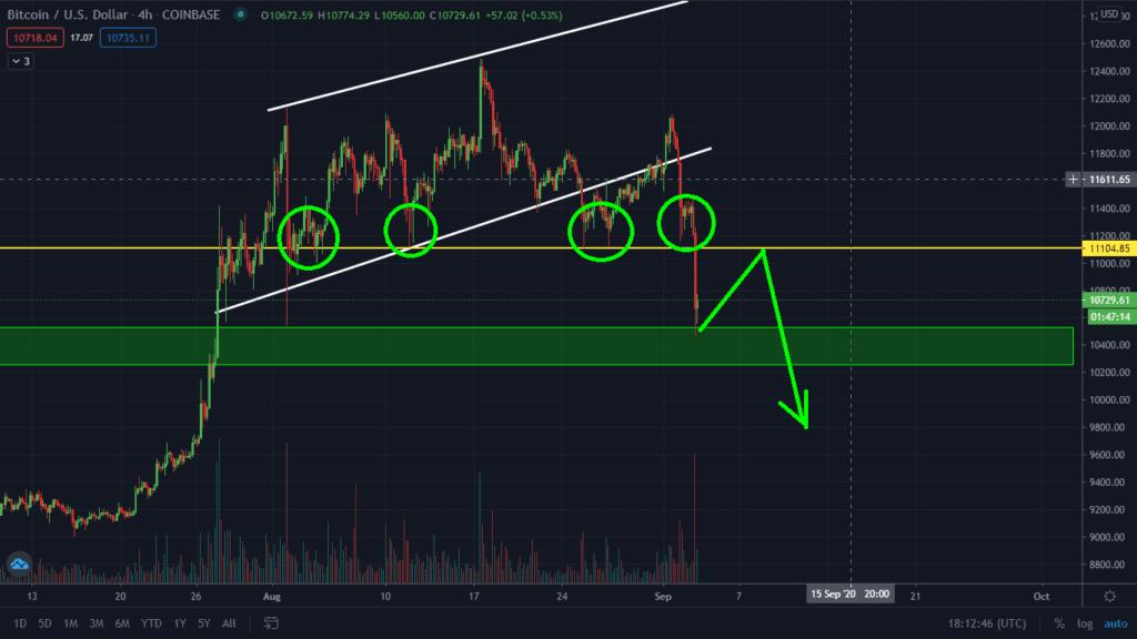 price prediction