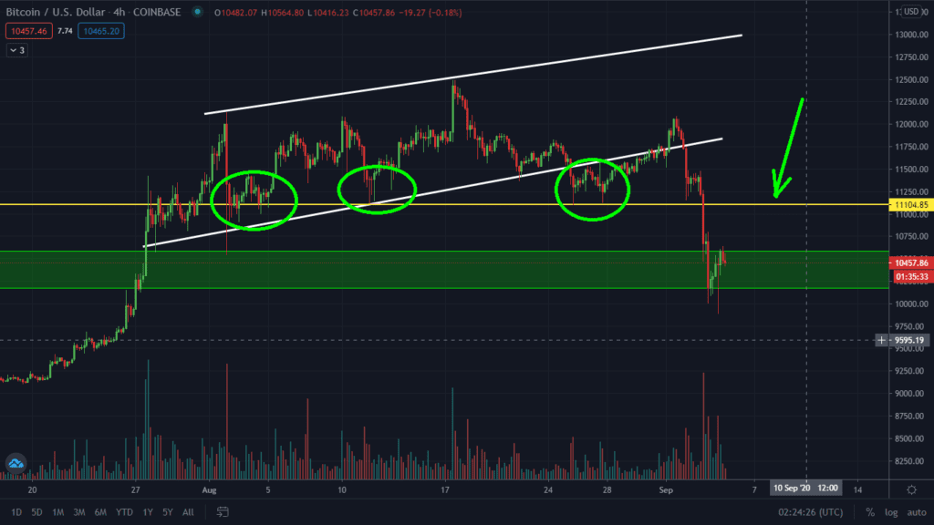 Bitcoin Is Still Under A Very Key Resistance