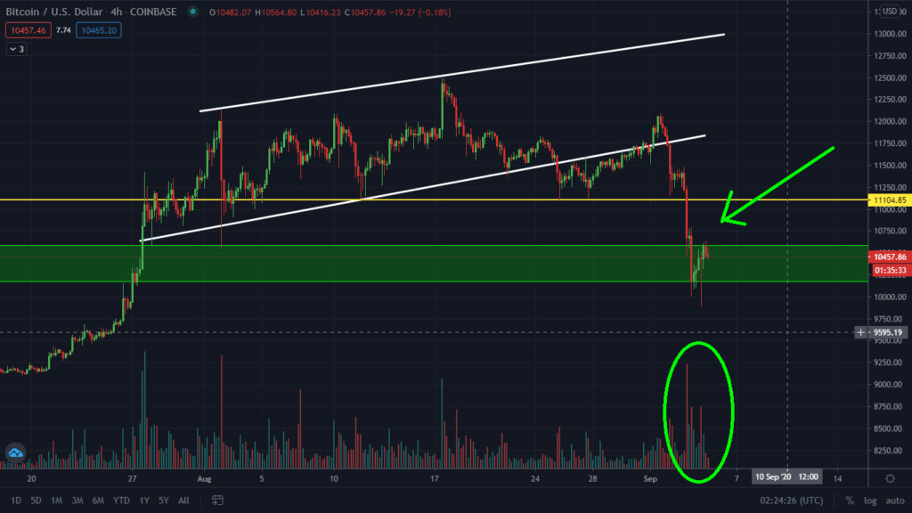 Bearish Volume Is Still Very High