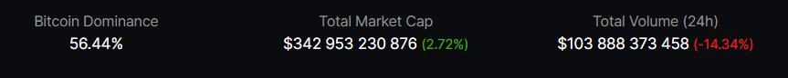 The Bitcoin Dominance Is Crashing Hard!