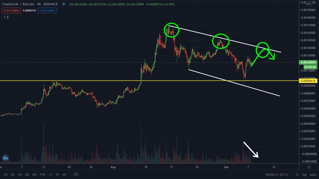 Little To No Bullish Volume To Push The Price Higher