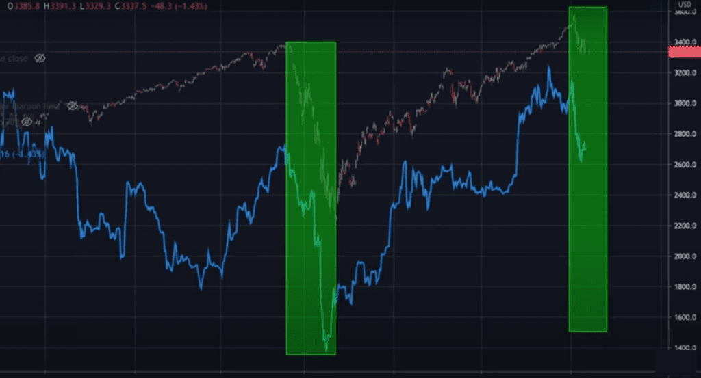 Using The Growing Bitcoin, Stockmarket Correlation As A Leading Indicator