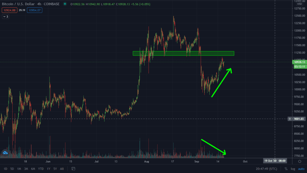 Bitcoin Running Into Major Resistance. Is This A Bull Trap?