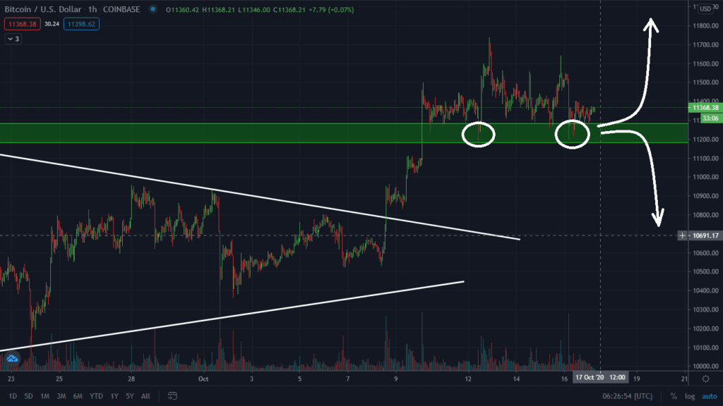 price prediction