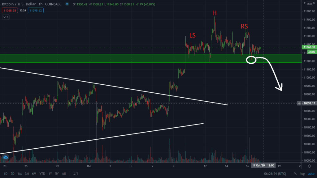Price target for Bearish head and shoulder pattern