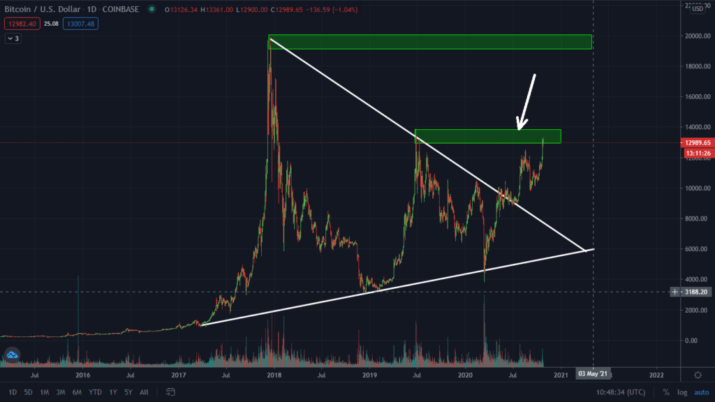 A Break Of The Converging Triangle.