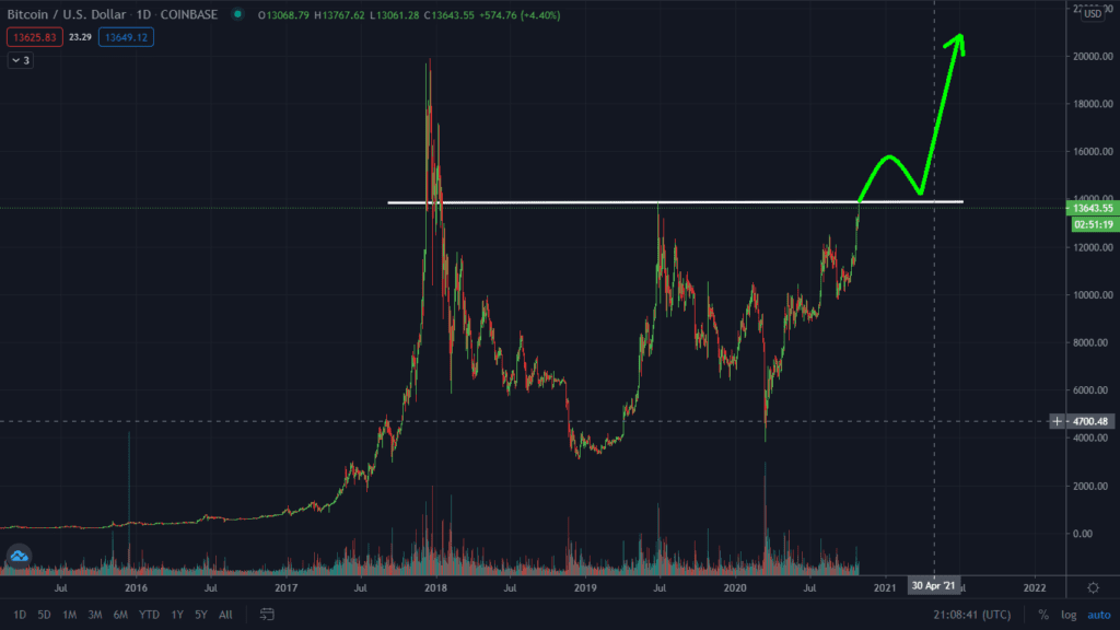 Bitcoin Breaking Out Right Now! Watch This Levels