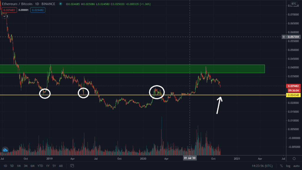 Technical Levels To Watch On ETH/BTC