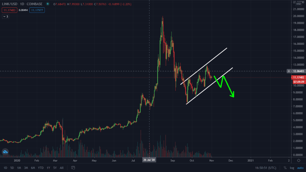 ChainLink Still Dumping. Watch Out For This Bearish Flag Pattern
