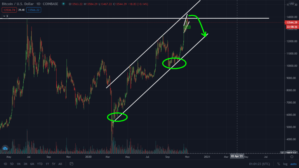 Warning: Bitcoin Testing Critical Support. Should You Be Worried?