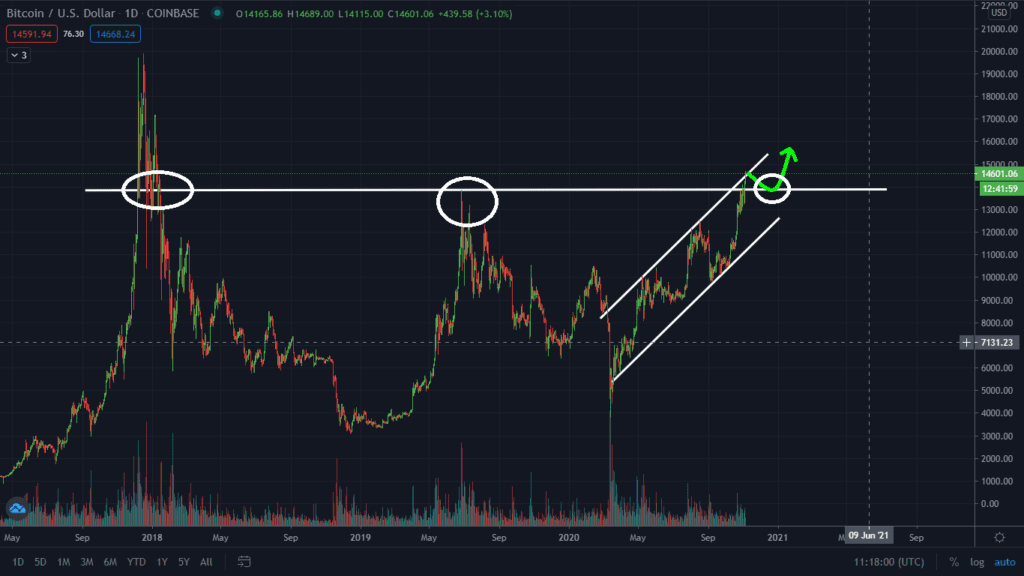 Important support Bitcoin bulls must hold