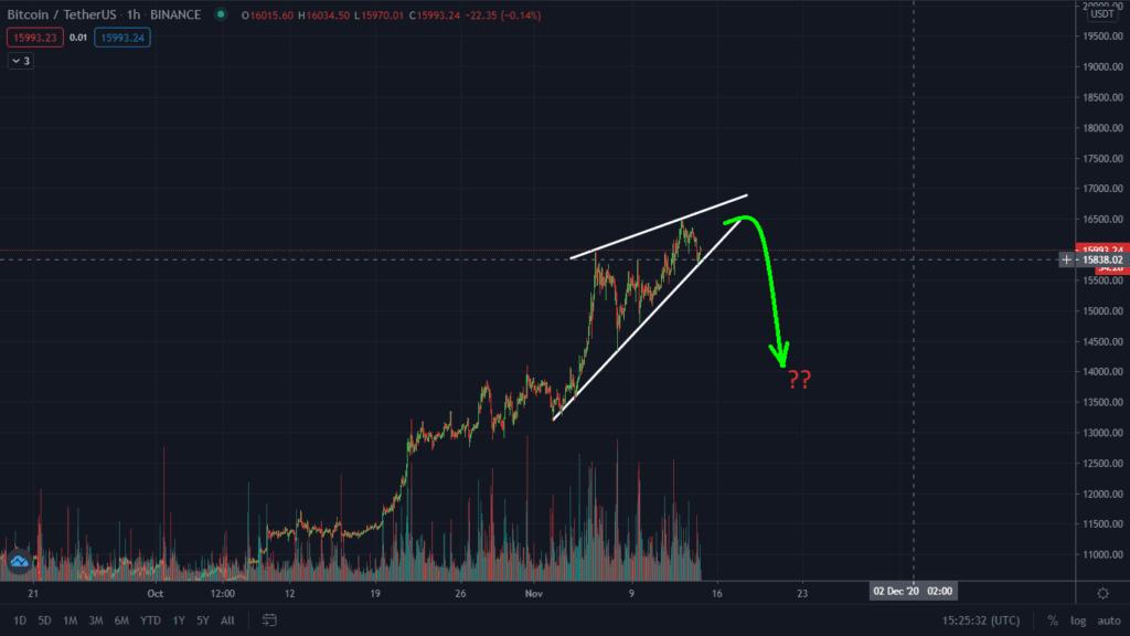 Warning: Bearish Pattern Forming On Bitcoin. Dump Imminent?