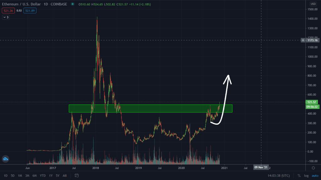 ETH/USD Remains Very Bullish