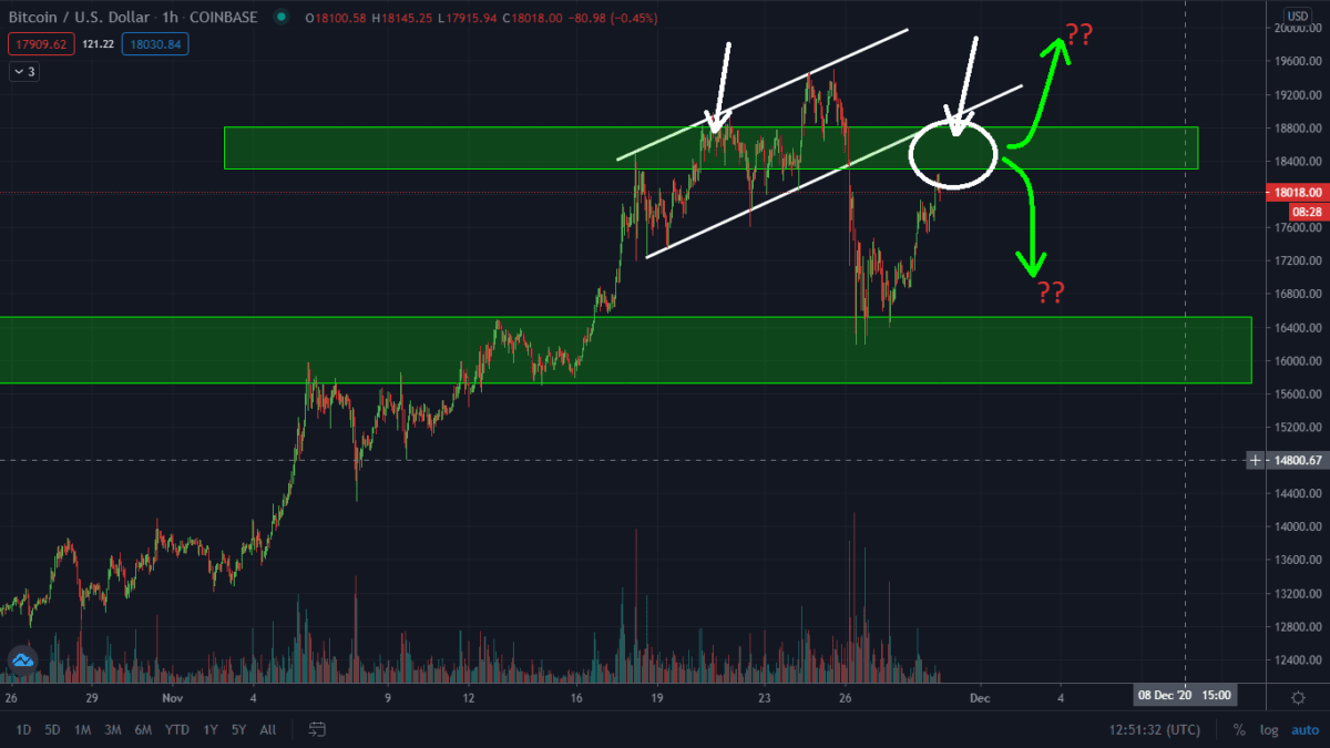 Bitcoin Breaking Out Right Now! Is The Sell-Off Over Or Is This A Bull Trap?