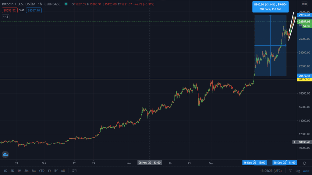 Bearish Pattern Forming On Bitcoin! End Of The Santa Bull Run?