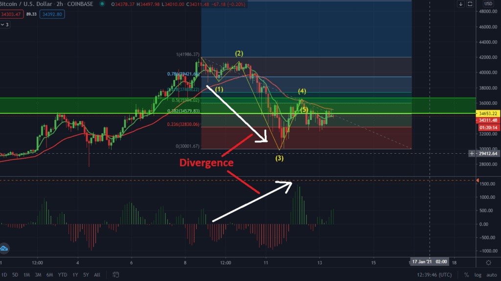 Elliot Wave Analyses Of The Bitcoin Sell-Off. Dump To $27K?