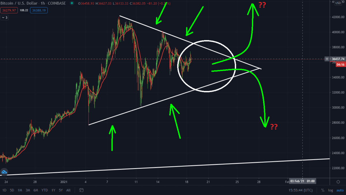 Important Bitcoin Pattern Forming Right Now. Breakout Imminent!