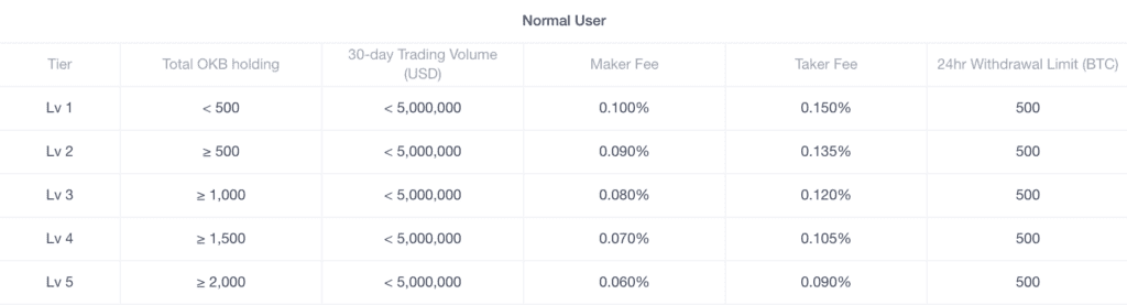 OKEx fees review
