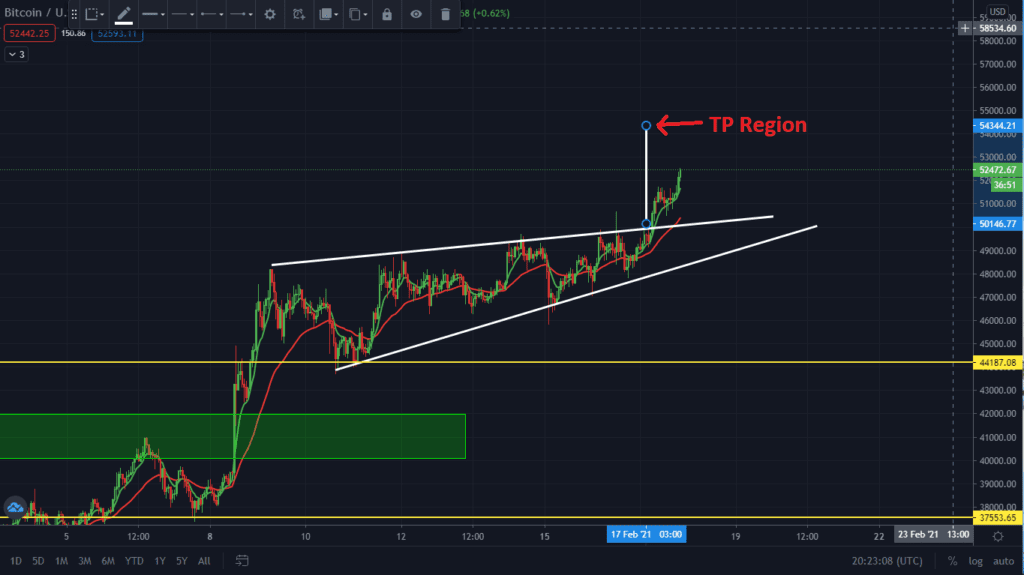 Next Bitcoin Target $54k. Here Is Why