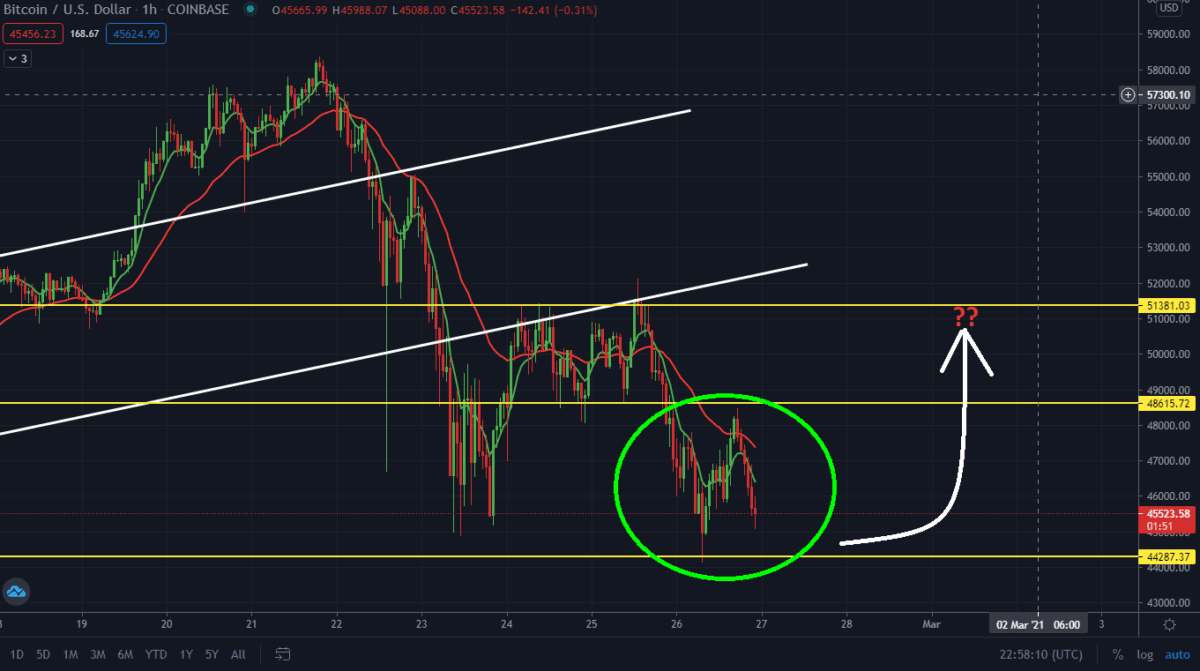 Bitcoin Sell-off Continues As Predicted