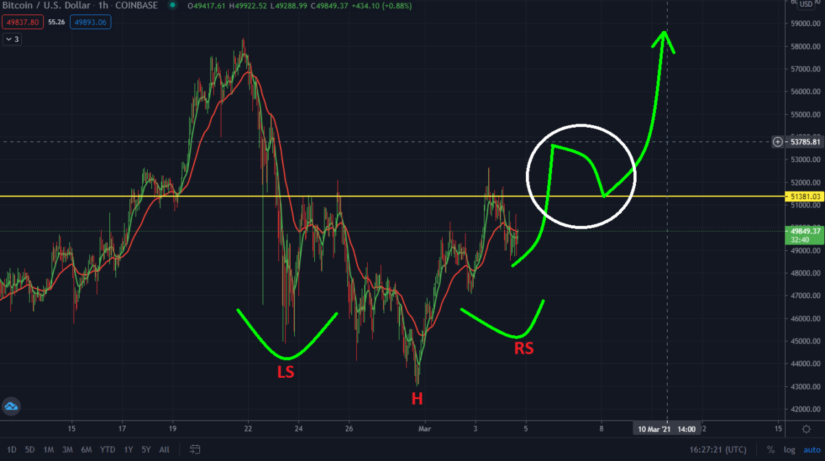 Bitcoin Ready To Surge Again! Watch This Inverse Head and Shoulder Pattern.