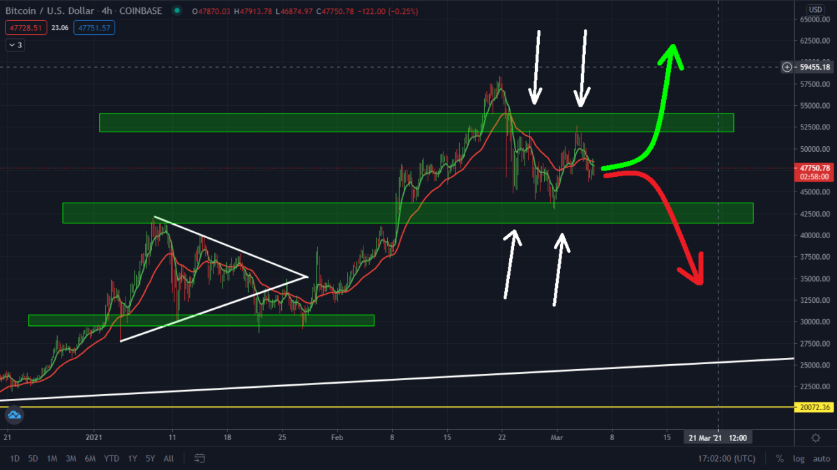 Bitcoin Getting Ready For A Big Move! Watch This Level.
