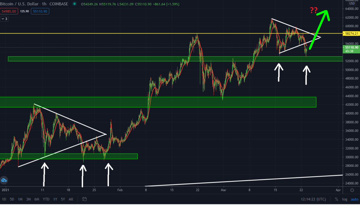 Bitcoin Playing Out As Predicted. Will The $51,937 Support Hold?
