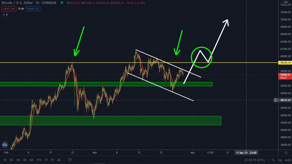 Bitcoin Surge Coming! Watch Out For This Bull-Flag.