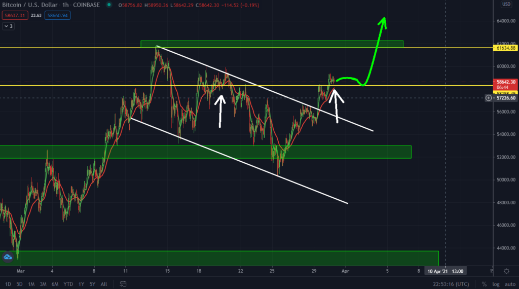 Bitcoin Bullish Prediction Playing Out. Surge To $70k!