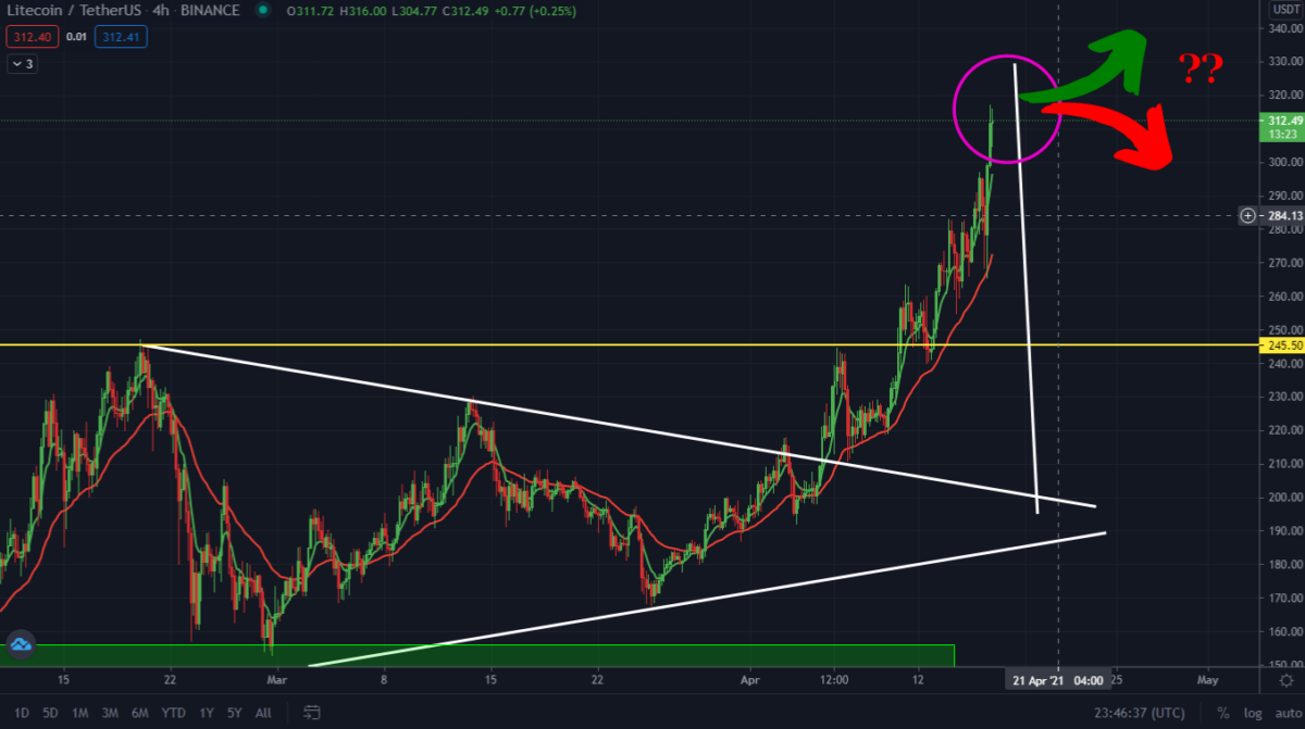Litecoin $329 Target Smashed. What Next, Watch These levels
