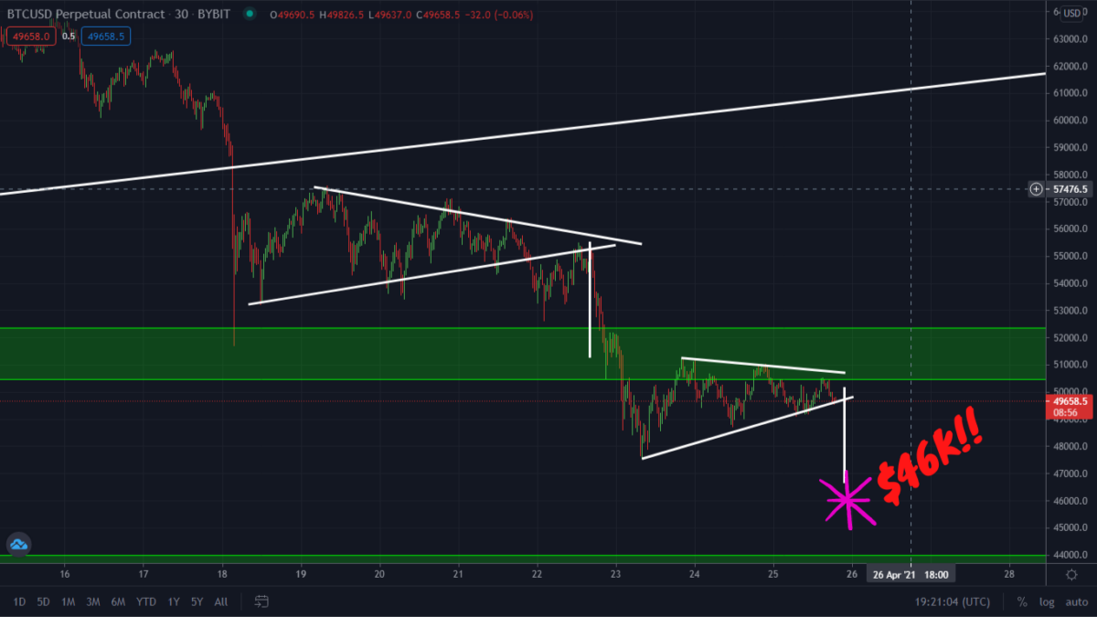 This Pattern Is Very Bearish For Bitcoin! Break Down Today?