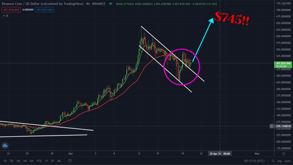 BNB Bullish Setup Completed! Buy Now?