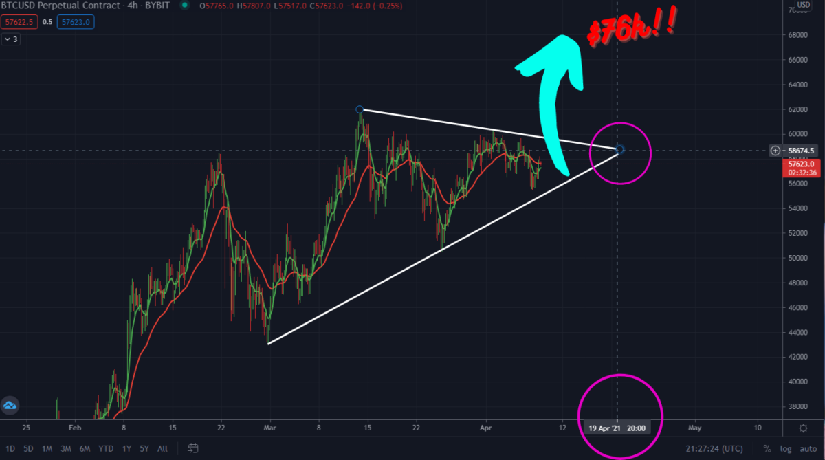 Must Read: This Pattern Just Revealed When Bitcoin Will Surge!