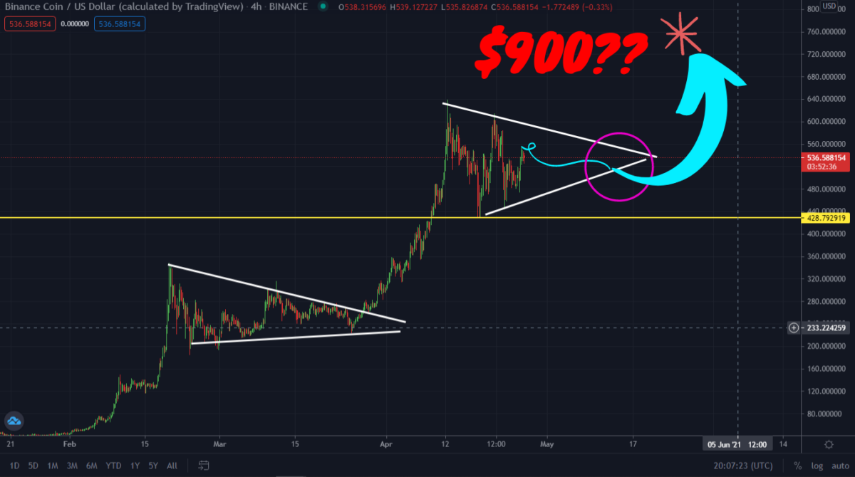 BNB Ready To Fly! Next Target $900?